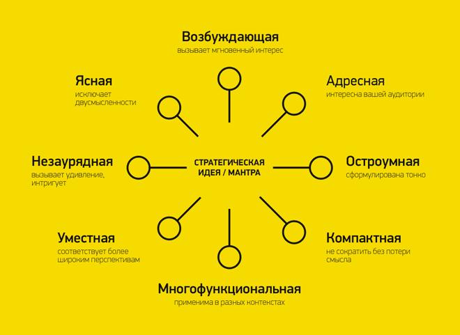 Стратегическая мантра